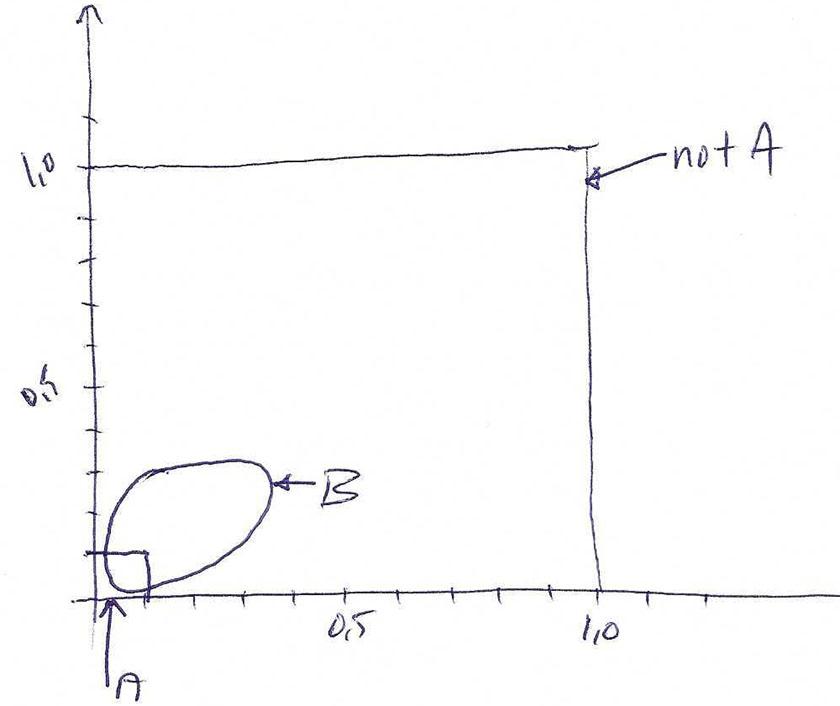 Diagram som illustrerer testens spesifisitet.