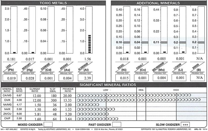 stoffskifte01-20200515-haar-mineral-analyse-02-toxinc-metals