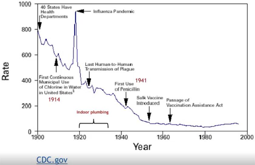 internasjonal-vaksinehistorie-05-dodsfall-rate-infeksjonssykdommer-usa-1900-2000